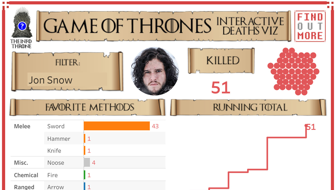 Deaths in Game of Thrones according to character and method, data visualization in Tableau Public