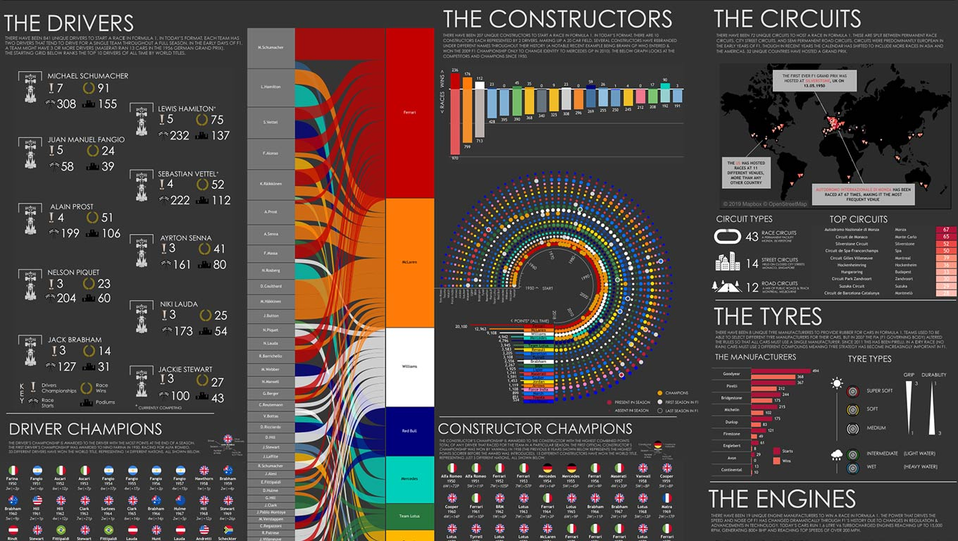 History of Formula 1 as a poster-style visualization with multiple chart types