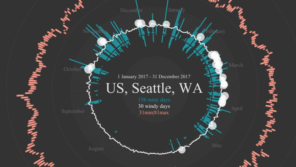 Seattle Washington 2017 weather as a radial chart