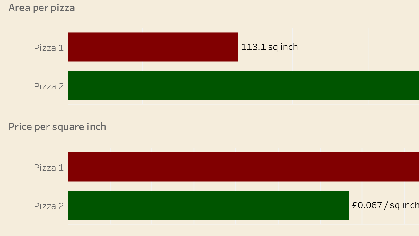Red and green bar charts showing the area per pizza and price per square inch based on the entries added to the diameter, price, and quantity boxes above.