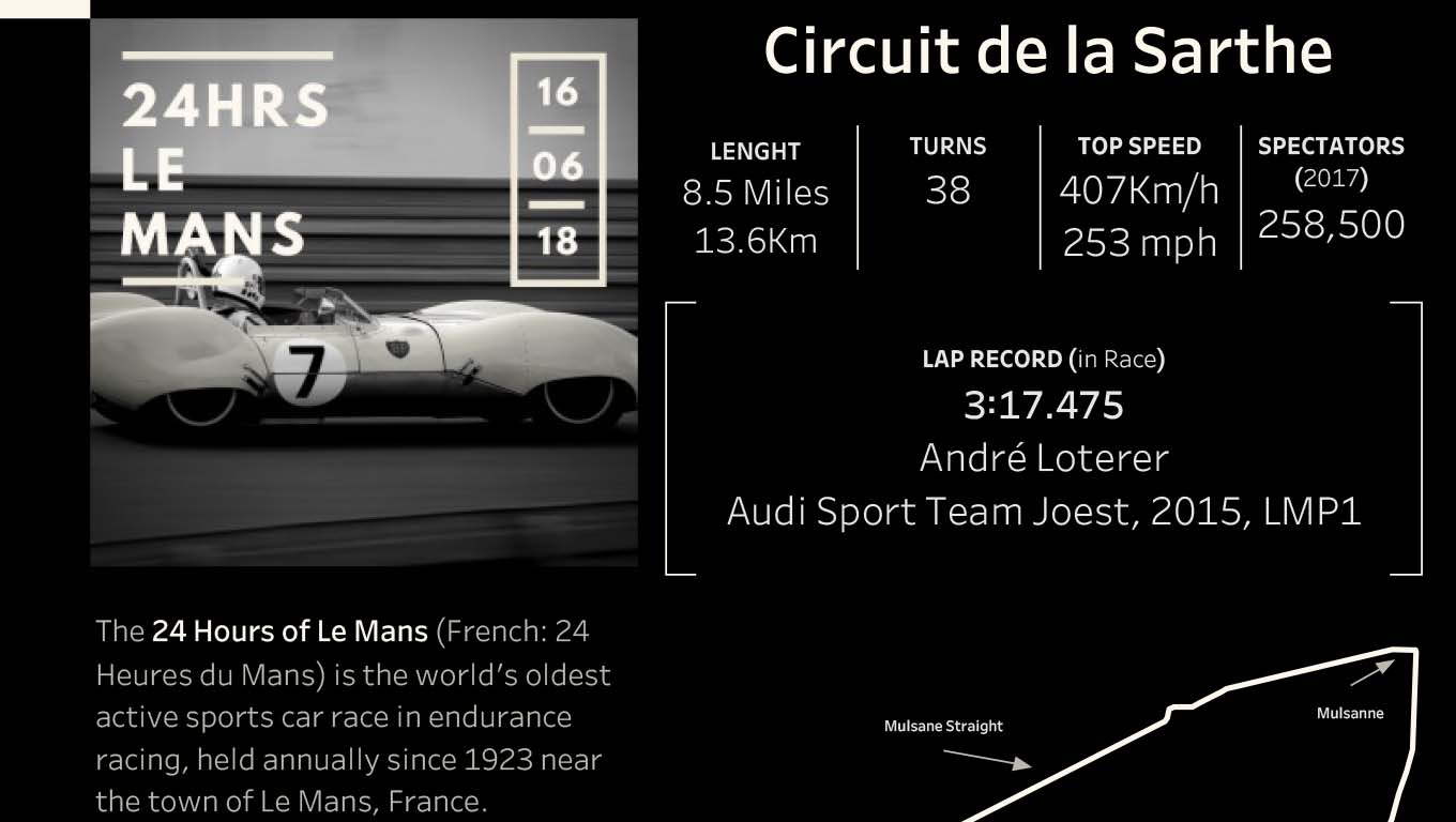 Overview of the 2018 24 Hrs Le Mans