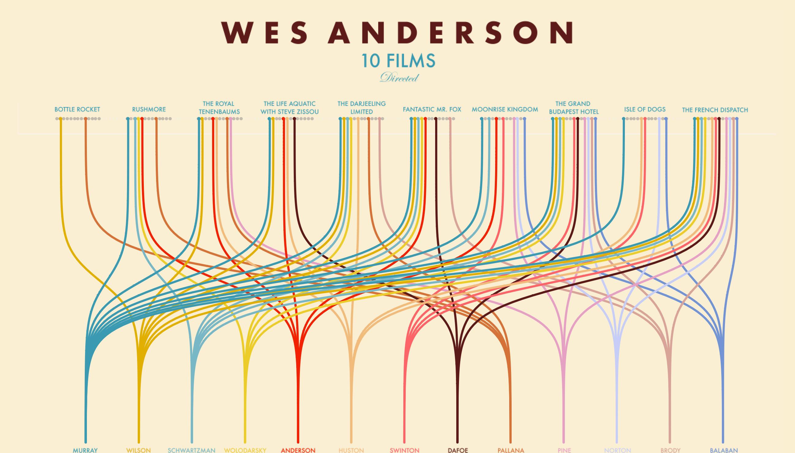 Viz of Wes Anderson Films