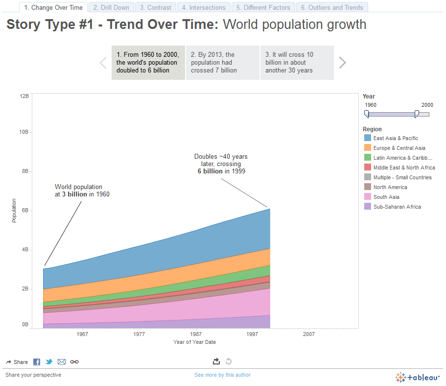 World Population Data Story Points