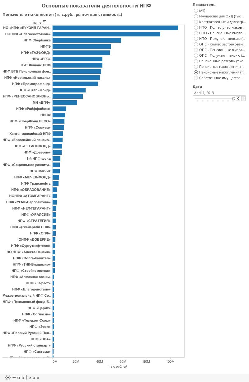Основные показатели деятельности НПФ
