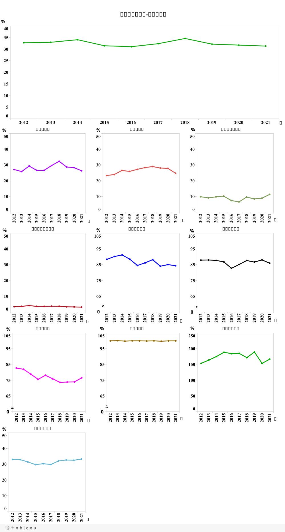 DASH綜合糧食自給率-以熱量計算