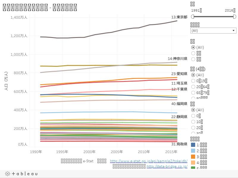 人口推移(都道府県別) - 折れ線グラフ