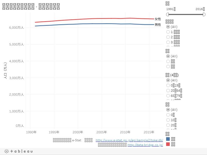 人口推移(男女別) - 折れ線グラフ