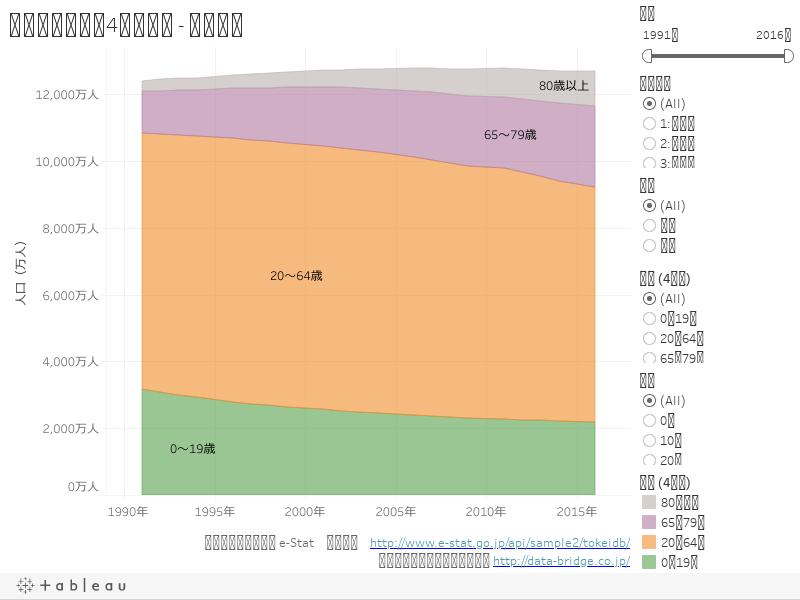 人口推移(年齢4区分別) - 面グラフ