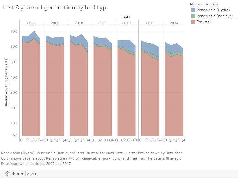 Last 8 years of generation by fuel type