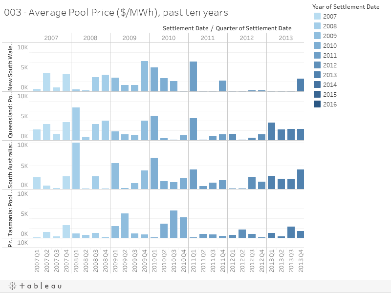 003 - Average Pool Price ($/MWh), past ten years
