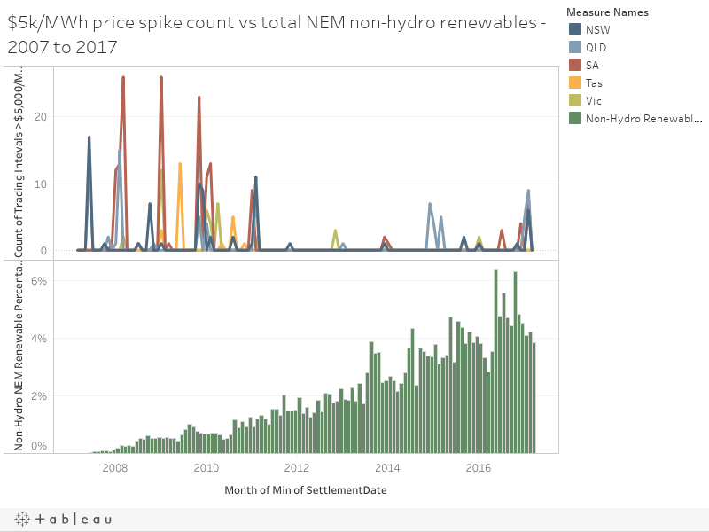 $5k/MWh price spike count vs total NEM non-hydro renewables - 2007 to 2017