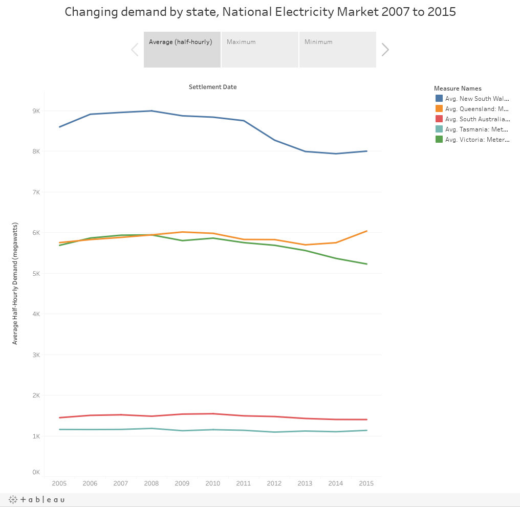 Changing demand by state, National Electricity Market 2007 to 2015