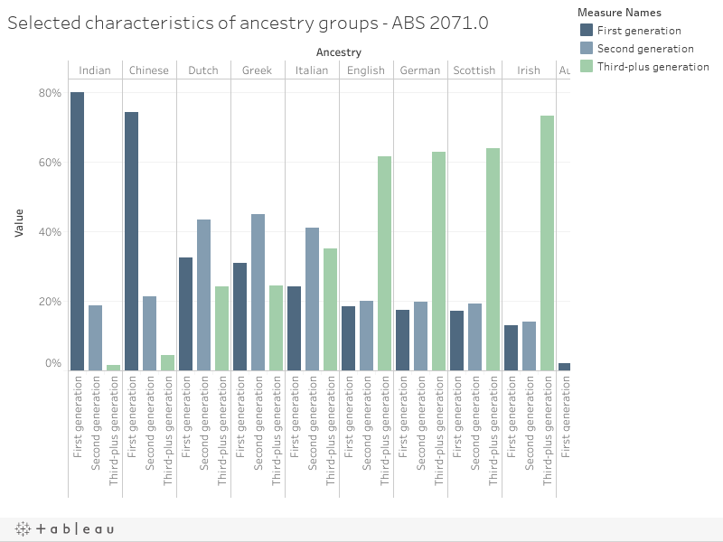 Selected characteristics of ancestry groups - ABS 2071.0