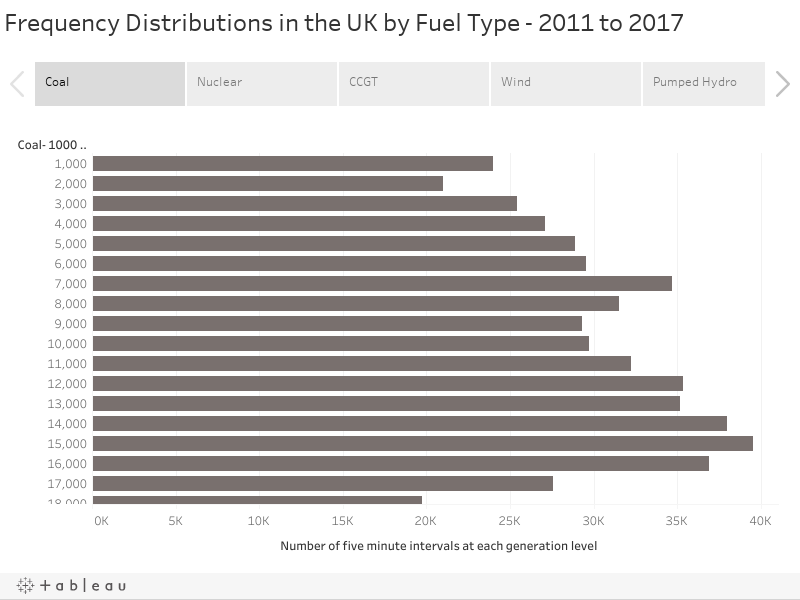 Frequency Distributions in the UK by Fuel Type - 2011 to 2017