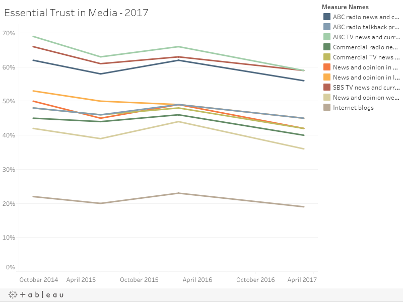 Essential Trust in Media - 2017