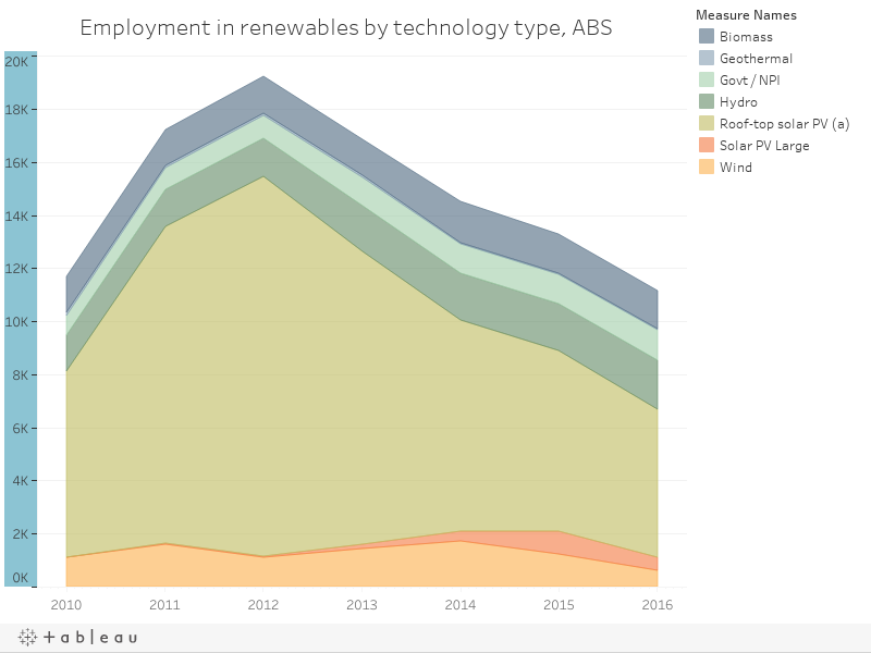 Employment in renewables by technology type
