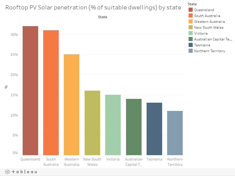Rooftop PV Solar penetration by state