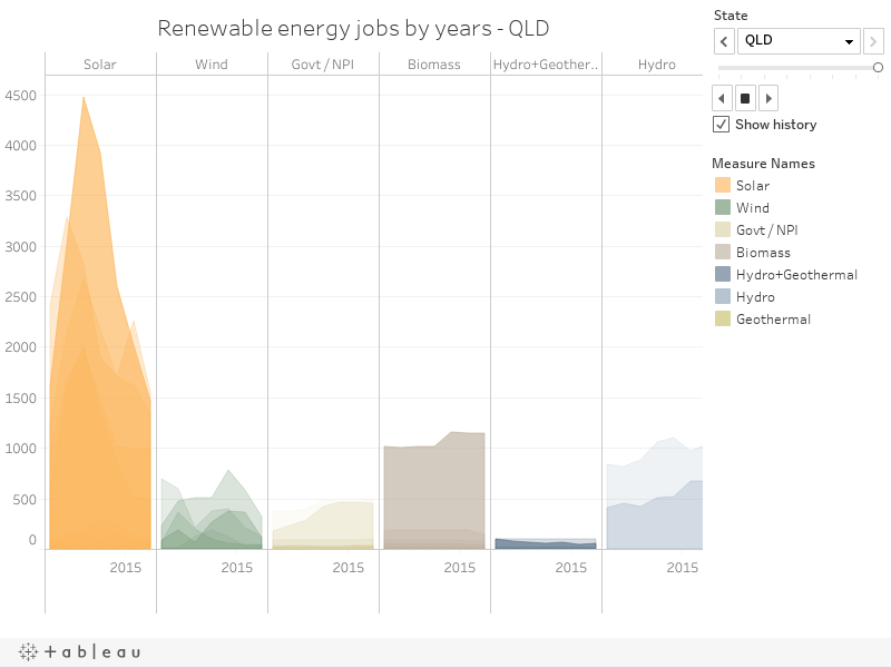 Renewable energy jobs by years - WA