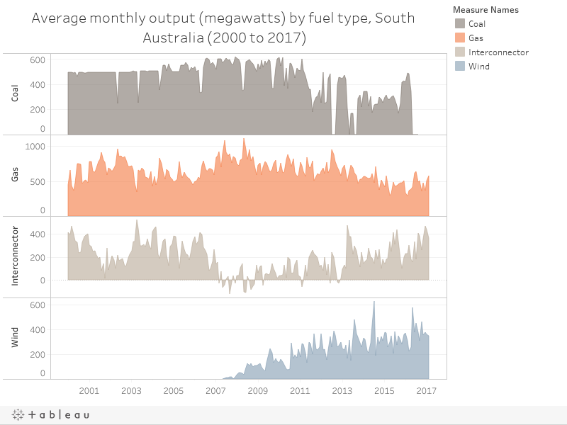 Average monthly output (megawatts) by fuel type, South Australia (2000 to 2017)