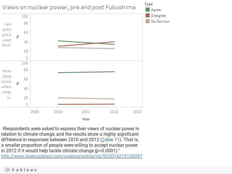 Views on nuclear power, pre and post Fukushima
