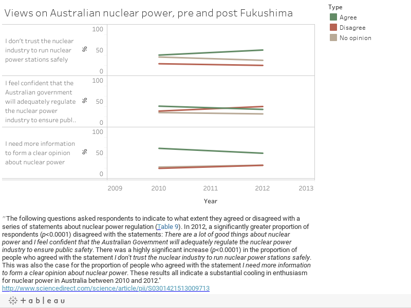 Views on Australian nuclear power, pre and post Fukushima
