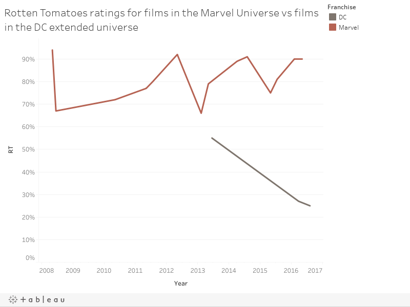 Rotten Tomatoes ratings for films in the Marvel Universe vs films in the DC extended universe