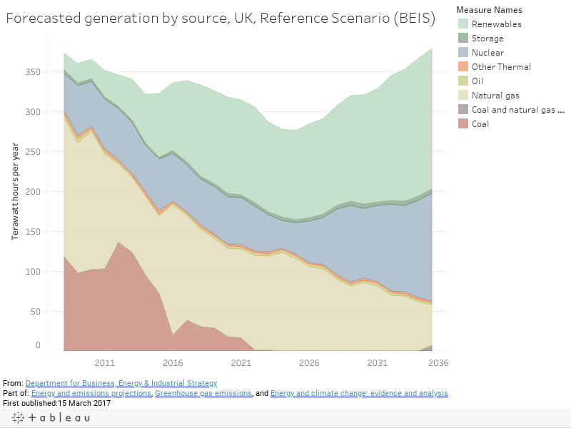 Forecasted generation by source, UK, Reference Scenario (BEIS)