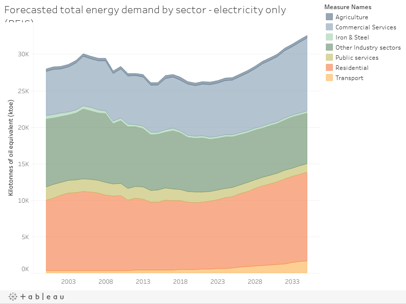Forecasted total energy demand by sector - electricity only (BEIS)