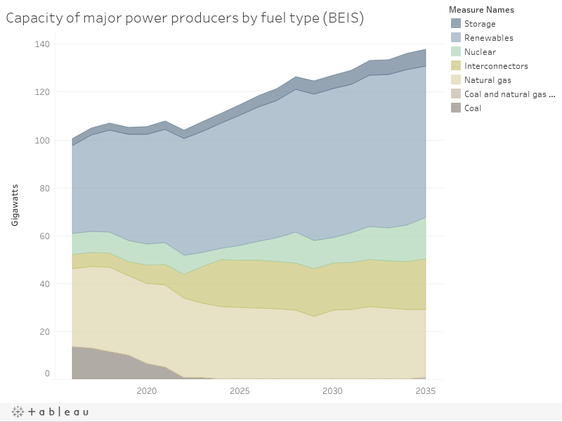 Capacity of major power producers by fuel type (BEIS)