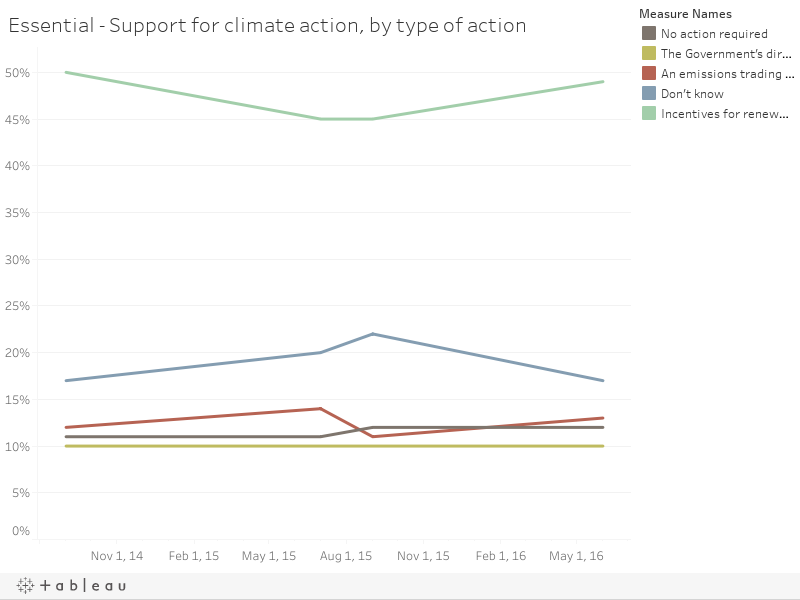 Essential - Support for climate action, by type of action