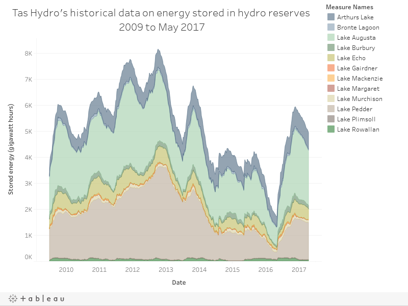 Tas Hydro's historical data on energy stored in hydro reserves 2009 to May 2017