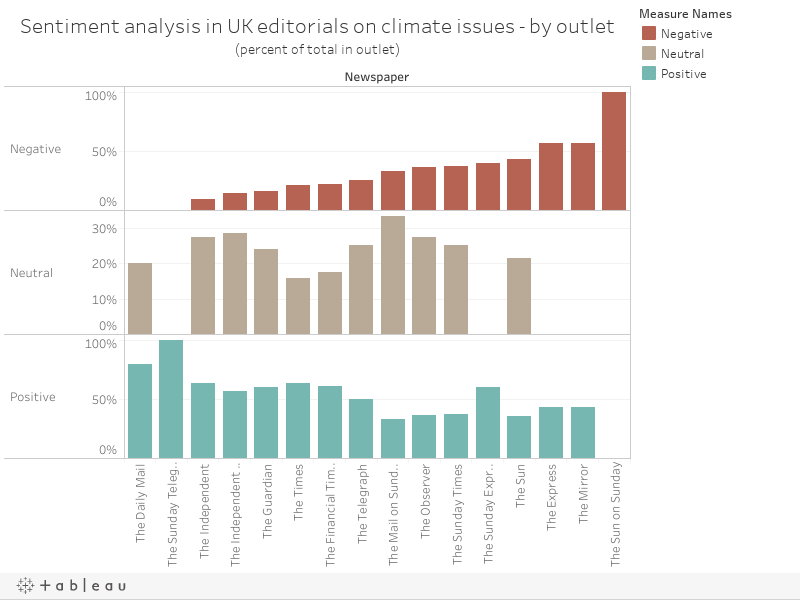 Sentiment analysis in UK editorials on climate issues - by outlet(percent of total in outlet)