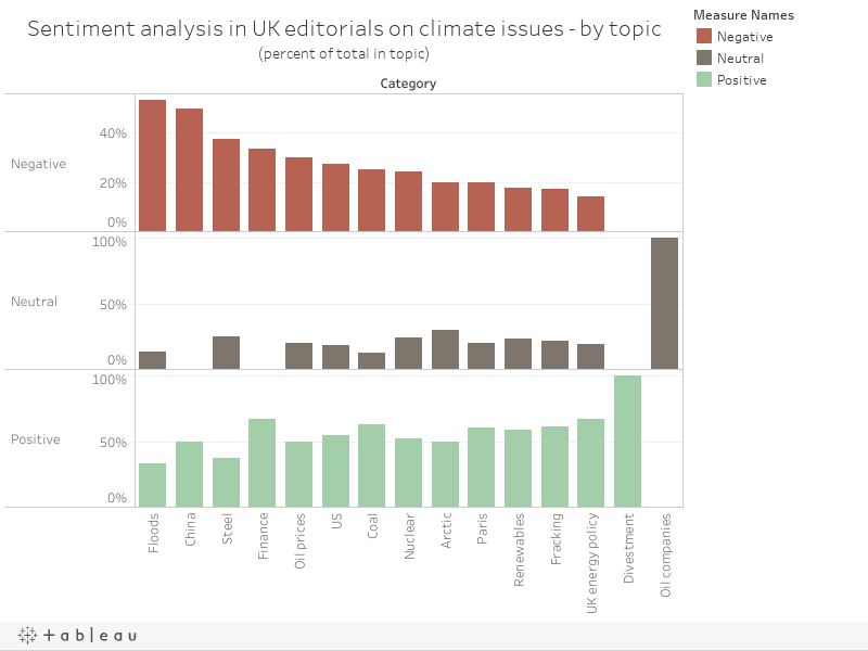 Sentiment analysis in UK editorials on climate issues - by topic(percent of total in topic)