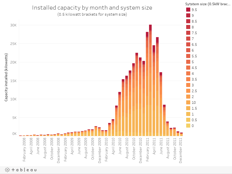 Installed capacity by month and system size(0.5 kilowatt brackets for system size)