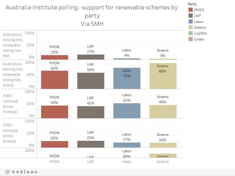 Australia Institute polling - support for renewable schemes by partyVia SMH