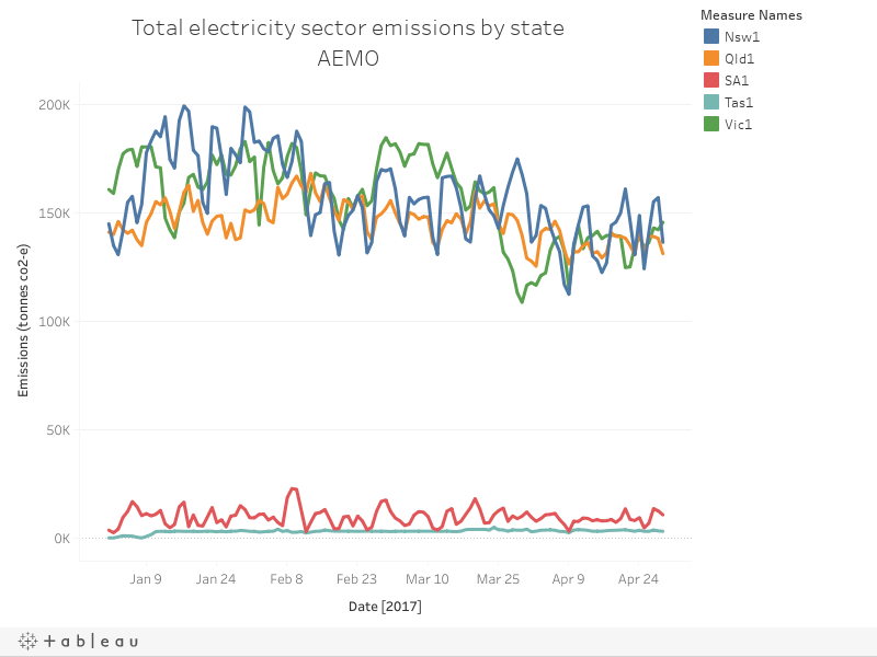 Total electricity sector emissions by stateAEMO