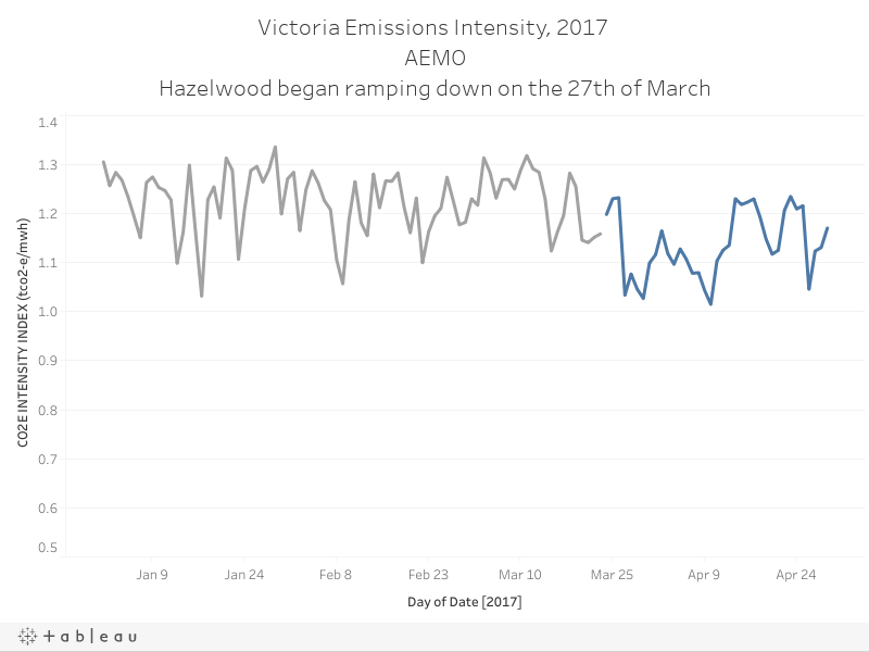 Victoria Emissions Intensity, 2017 AEMOHazelwood began ramping down on the 27th of March