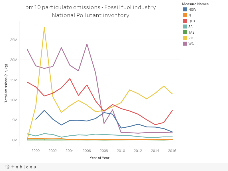 pm10 particulate emissions - Fossil fuel industryNational Pollutant inventory