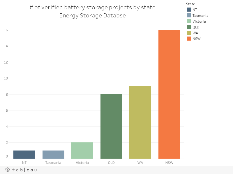 # of verified battery storage projects by stateEnergy Storage Databse