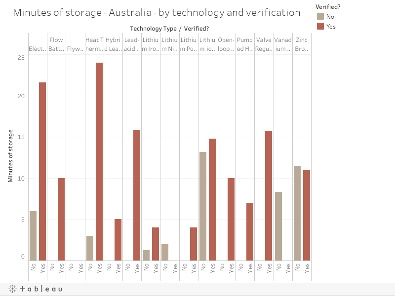 Minutes of storage - Australia - by technology and verification