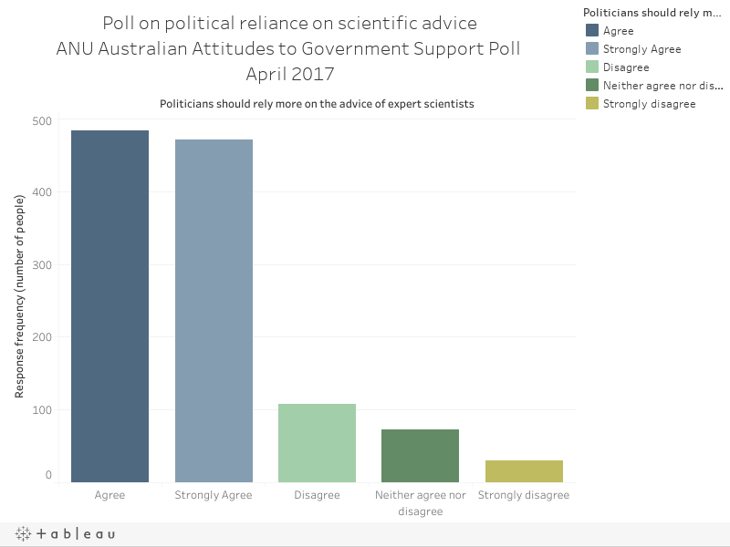 Poll on political reliance on scientific adviceANU Australian Attitudes to Government Support Poll April 2017