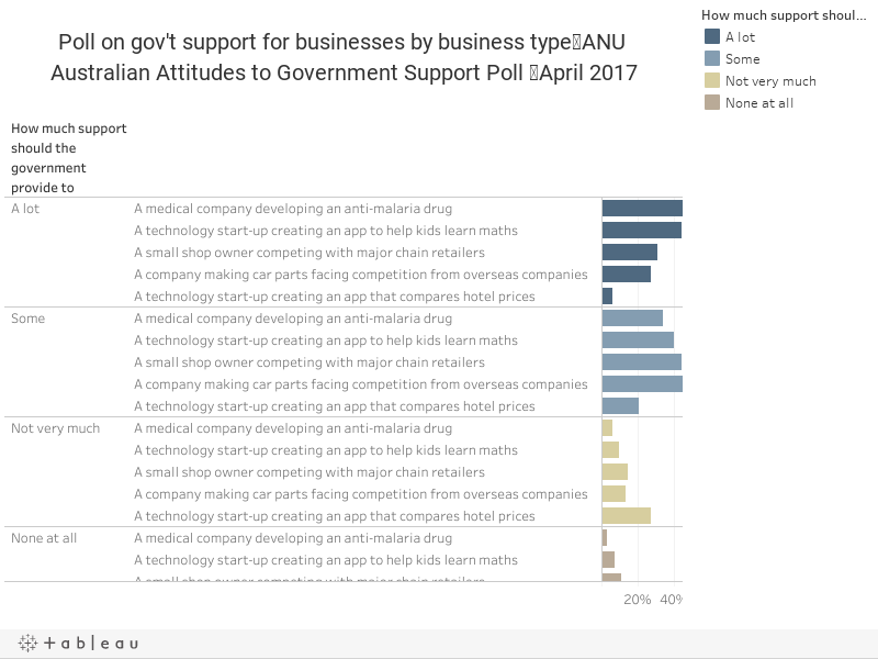 Poll on gov't support for businesses by business type