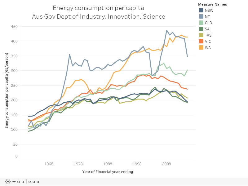 Energy consumption per capitaAus Gov Dept of Industry, Innovation, Science