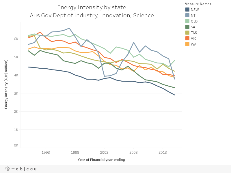 Energy Intensity by stateAus Gov Dept of Industry, Innovation, Science