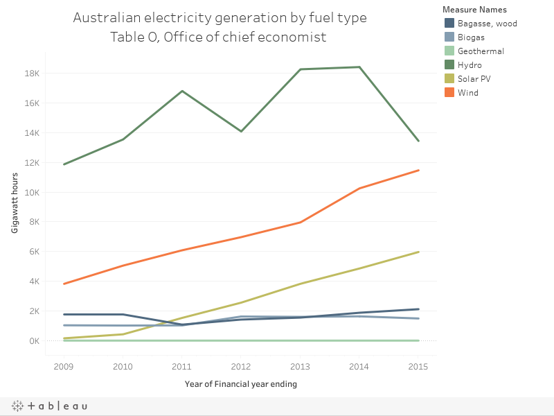 Australian electricity generation by fuel typeTable O, Office of chief economist