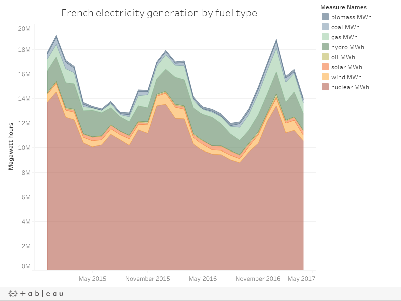 French electricity generation by fuel type