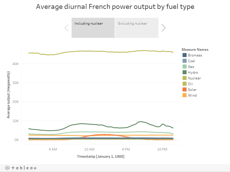 Average diurnal French power output by fuel type