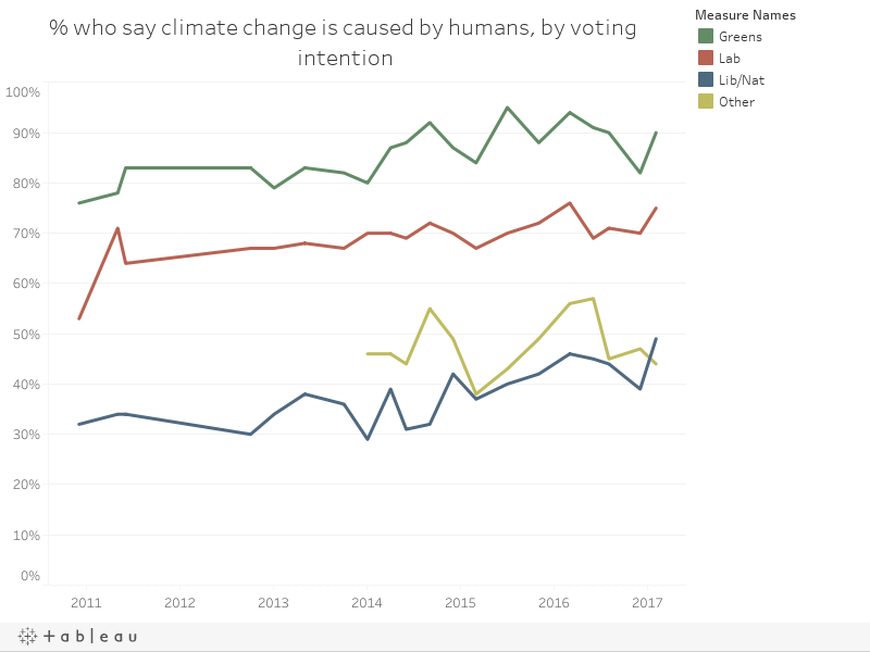 % who say climate change is caused by humans, by voting intention