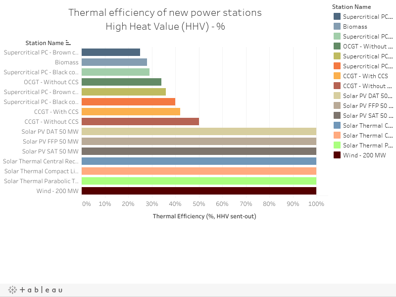 Thermal efficiency of new power stationsHigh Heat Value (HHV) - %