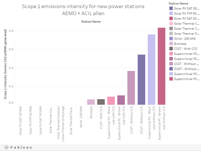 Scope 1 emissions intensity for new power stations AEMO + ACIL allen